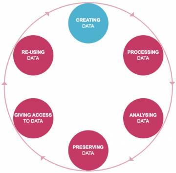 Modèle de référence du cycle de vie de la donnée de recherche élaboré par le UK Data Archive